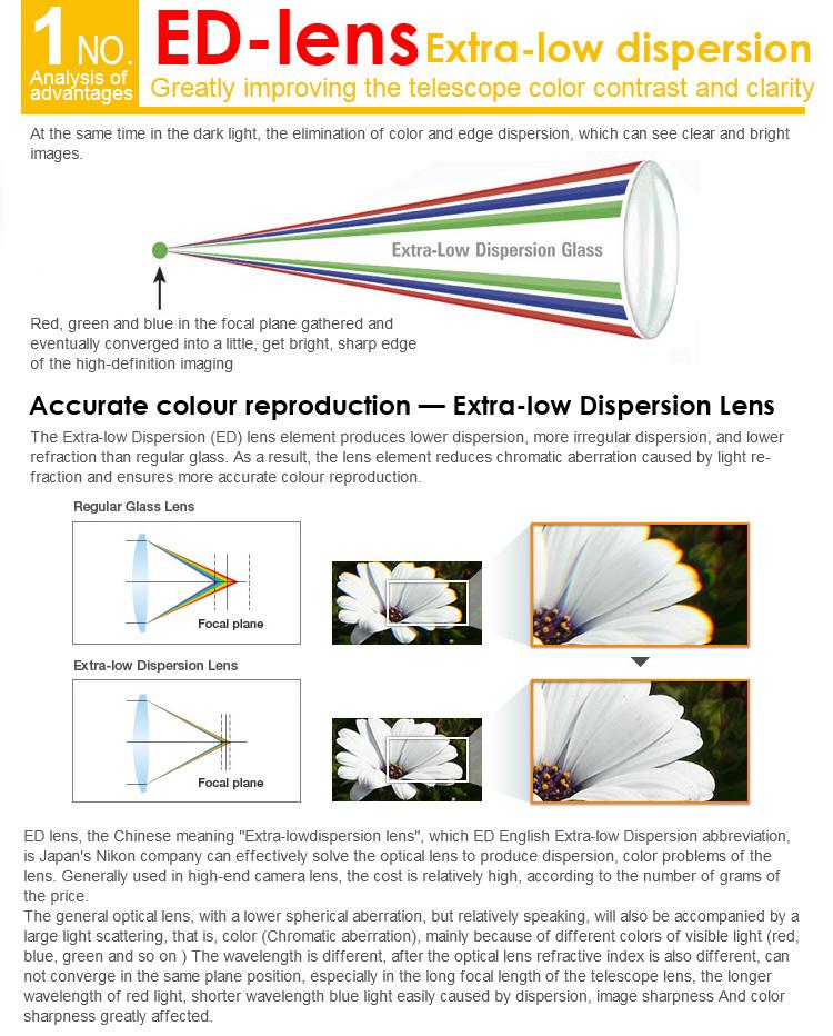 ed-lens